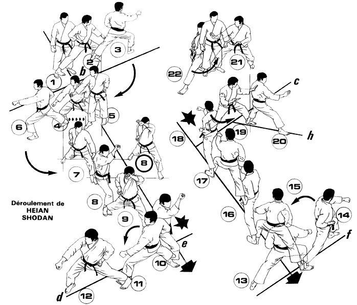 Shotokan Heian Shodan | Heian Shodan est à présenter pour le passage au 5e kyu (ceinture ...