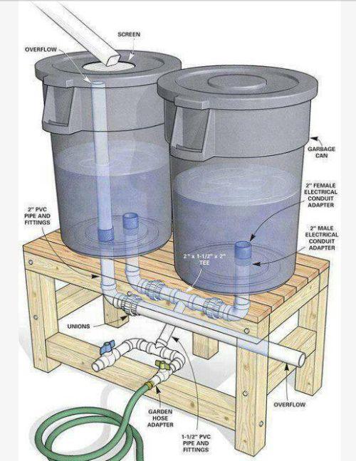 Yağmur suyu toplama ve dağıtım sistemi.  Bahçeleri, seraları, sıhhi tesisatı, su rezervlerini düşünün.