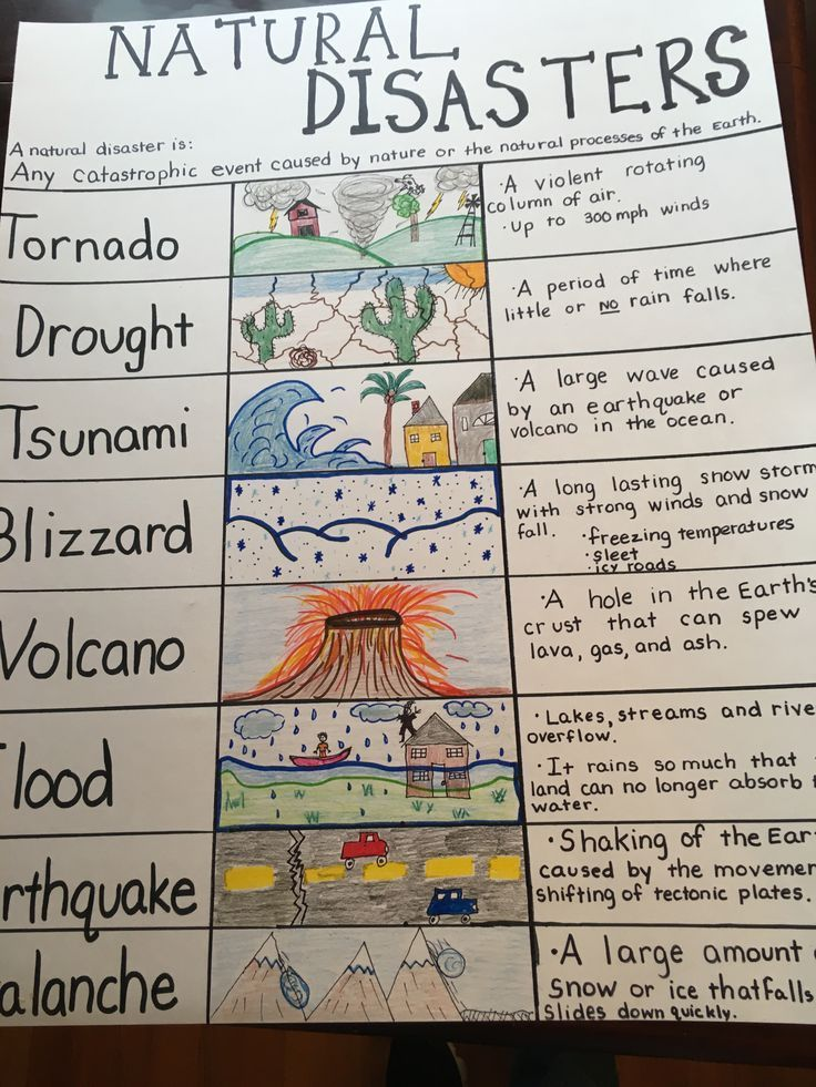 Natural Disaster Anchor Chart for my 4th grade class I hate the