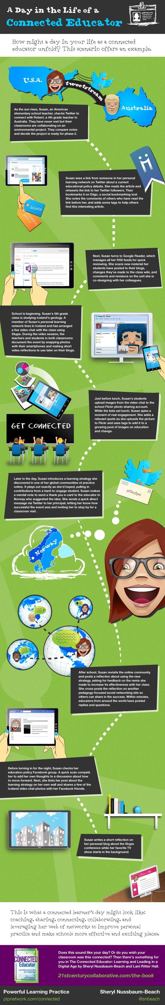 Un día en la vida de un educador conectado #infografia #infographic #education