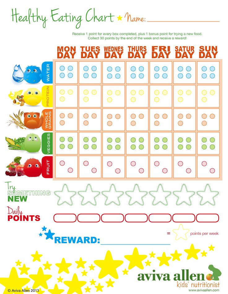Aviva Allen Kids Healthy Eating Chart 2013