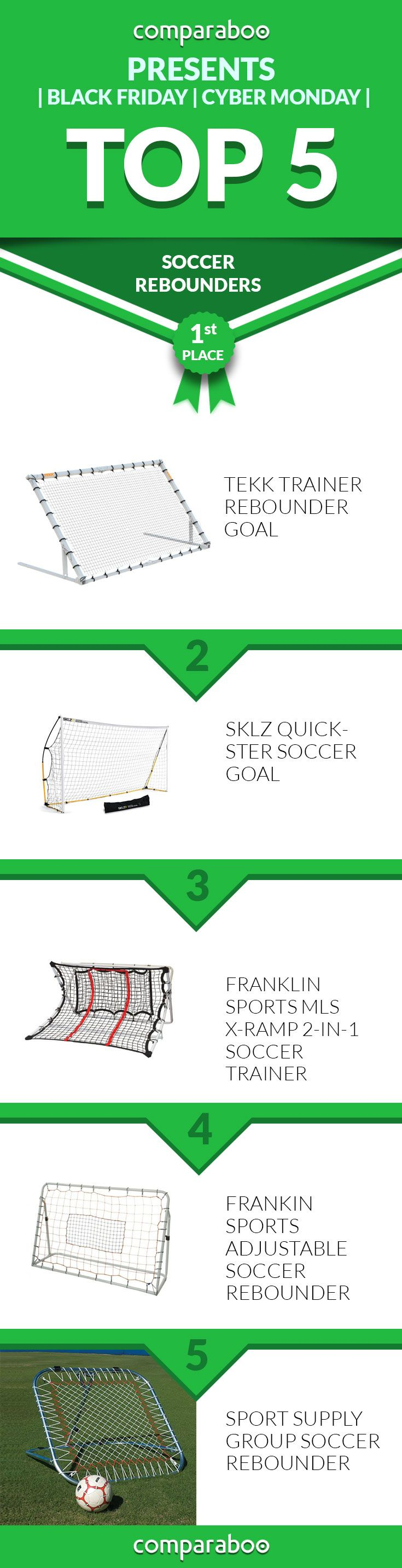 Chart: Top 5 Soccer Rebounders of 2015 www.comparaboo.com   @comparaboo