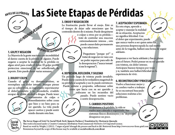 I made a handout for the Seven Stages of Grief that I give to clients when dealing with loss. In serving Spanish-Speaking populations, primarily Mexican, I saw that there was a need for this interv…