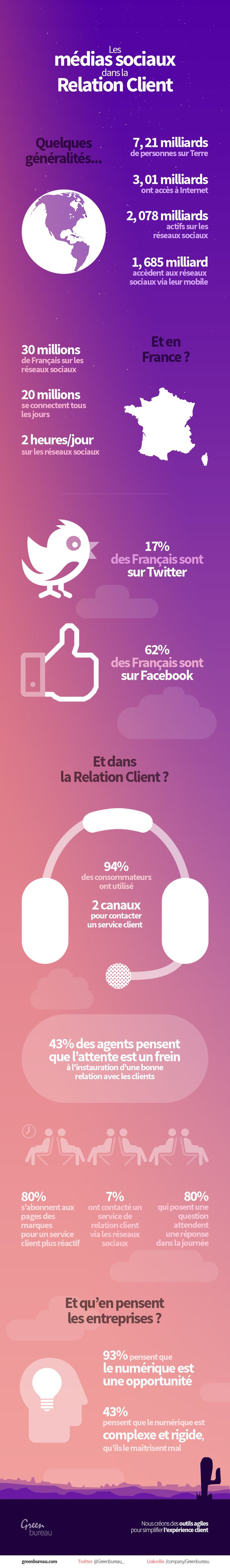 Quelle est la part des médias sociaux dans la relation client #ecommerce
