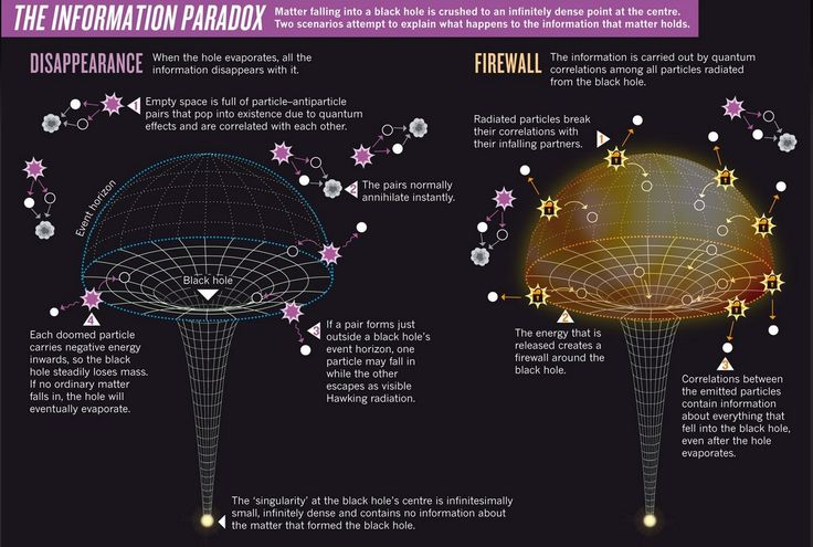 The information paradox: What happens to matter falling into a black hole?