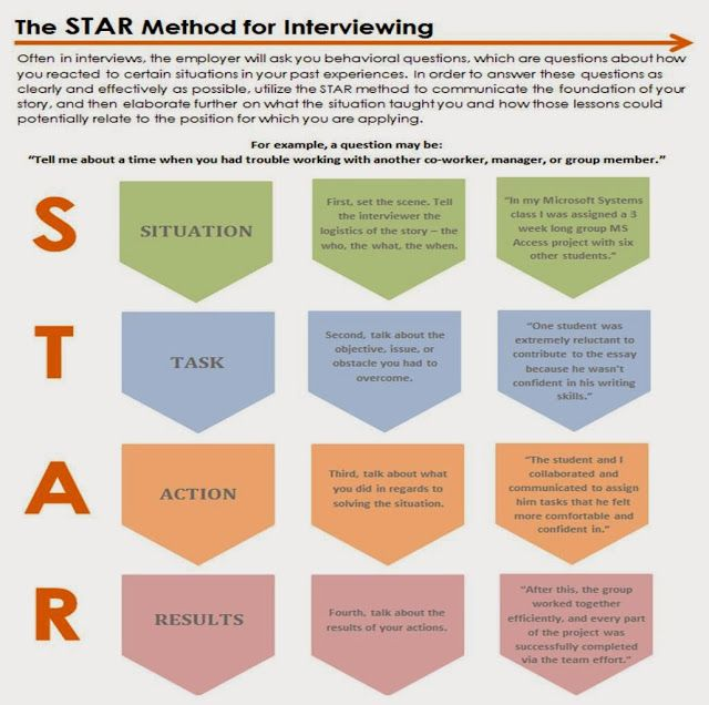 use the star method to answer behavioral interviewing questions