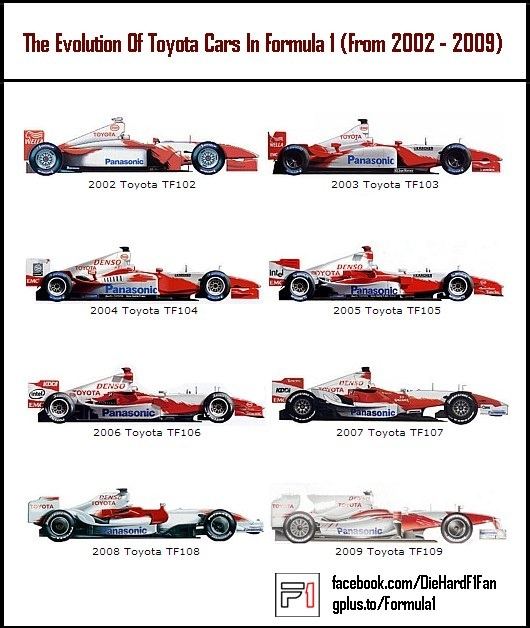 Formula 1 Collectors Reference Toyota F1 Cars 2002 2009