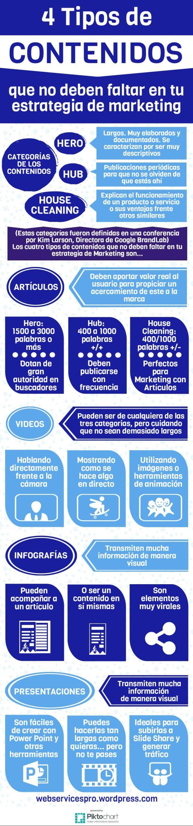 Hola: Una infografía con 4 Tipos de contenidos que no deben faltar en tu estrategia de marketing. Vía Un saludo