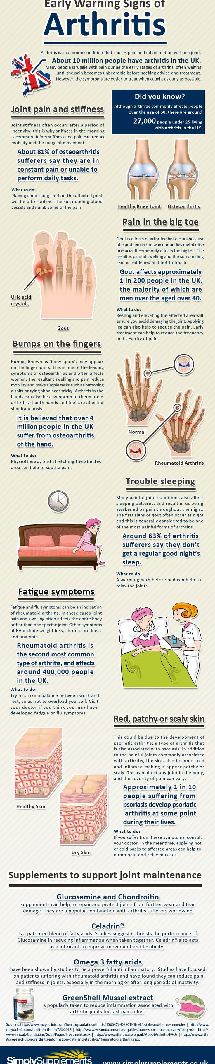 Early Warning Signs of Arthritis Infographic