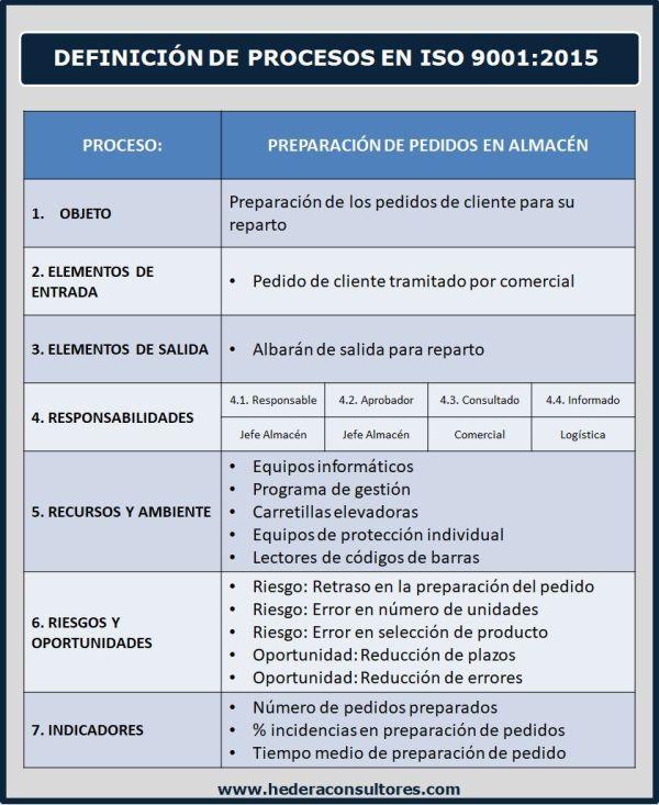 Ejemplo De Proceso En Iso 9001 2015 Gestion Por Procesos Administracion De Procesos Procesos De Negocio