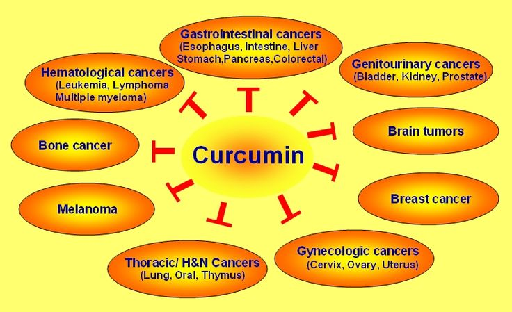 For individuals with chronic inflammatory diseases, it is recommended to supplement with high dose curcumin.