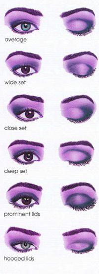 character makeup diagram - Bing Images