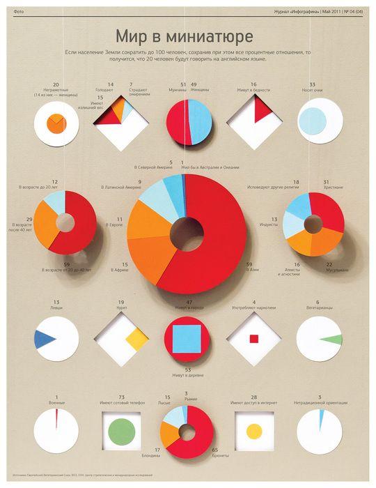 Infographic magazine
