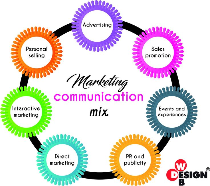 Marketing Communication mix. Non farti spaventare da queste tre parole. Si tratta di un insieme di elementi che compongono il piano di comunicazione di un'idea di marketing.  Non ne possiedi ancora uno? Niente paura. Ti aiutiamo anche in questo 😎 #webmarketing