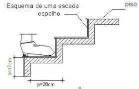 Esquema para projetar escadas