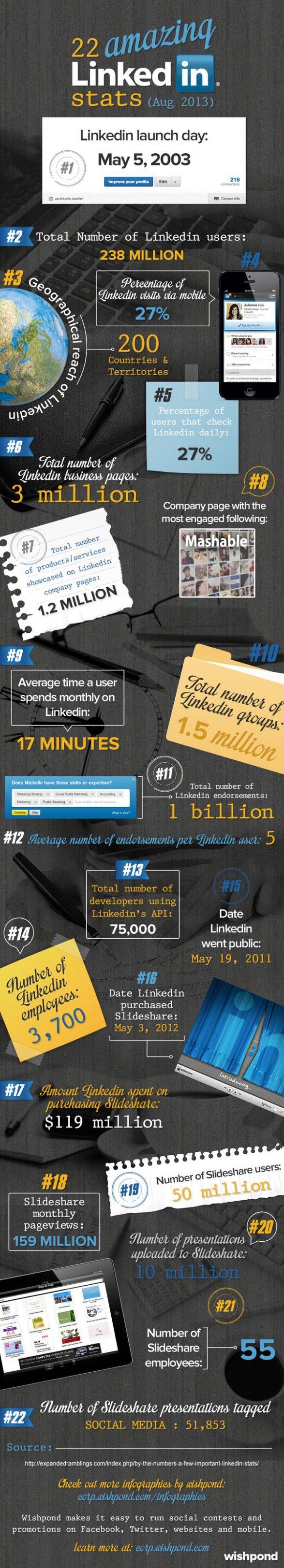 22 Amazing LinkedIn Stats infographic 149 best