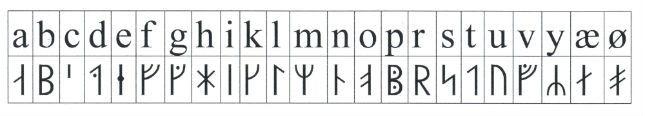 Nationalmuseets foreslåede runealfabet