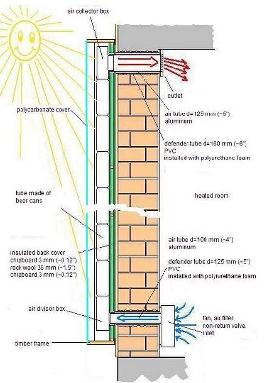 Fonctionnement Panneau solaire thermique. Peut être fabriqué avec matériaux recyclés.