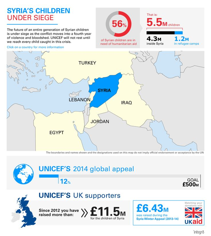 UNICEF Children of Syria Interactive Map
