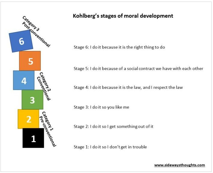 Stages of Moral Development:Stage 1: Punishment and obedience ex. follow rules to avoid being punished. 2. Individualism & Exchange ex. self-interest,taking the risk to pursue their needs.3.Good Interpersonal Relationships: living up to the value of community,compassion,helping the homeless. 4.Maintaining the social order by abiding rules in the society.5.Social contracts & Individual Rights: people define what a good society means for them 6.Universal Principles: own principles of justice