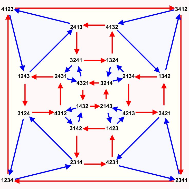 https://upload.wikimedia.org/wikipedia/commons/thumb/b/b5/Symmetric_group_4%3B_Cayley_graph_4%2C9.svg/1200px-Symmetric_group_4%3B_Cayley_graph_4%2C9.svg.png