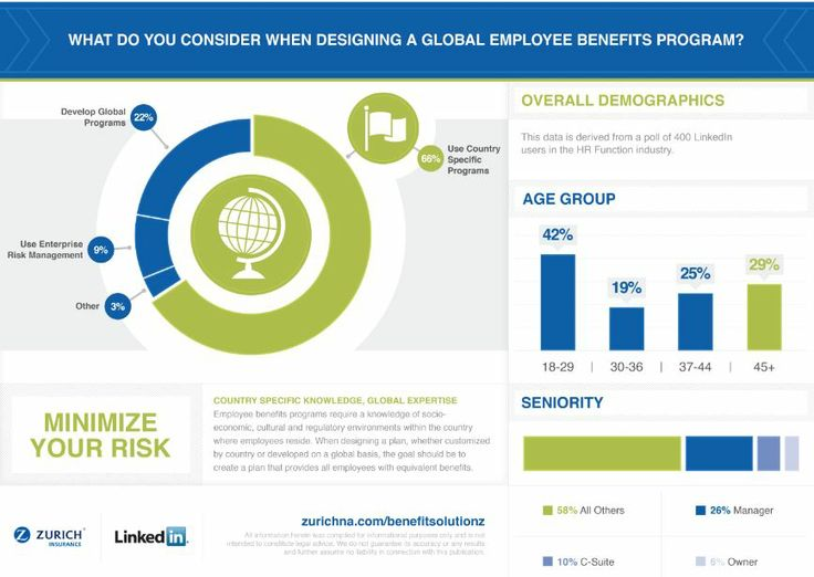What Do You Consider When Designing A Global Employee Benefits