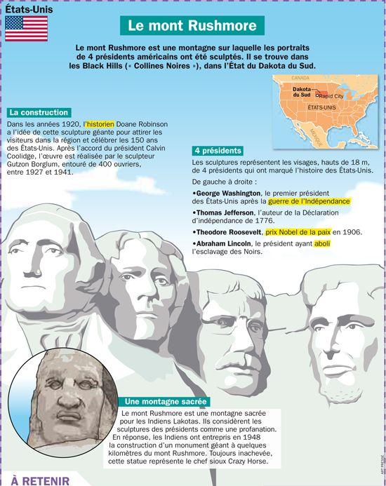 Fiche exposés : Le mont Rushmore