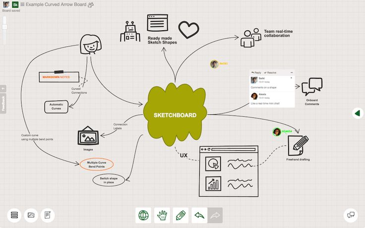Sketchboard | Creative team sketching and diagramming on an endless online whiteboard.
