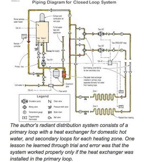 Heating A Home With A Tankless Water Heater Tankless Water Heater Floor Heating Systems Water Heater