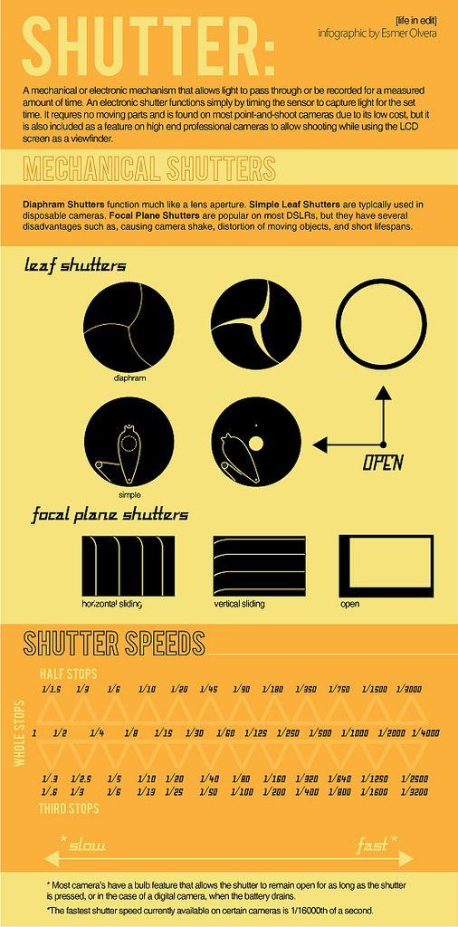 Photo-Basics-Shutter-Speed-Infographic | Flickr - Photo Sharing!