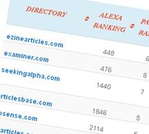 List of Top Article Directories in 2013