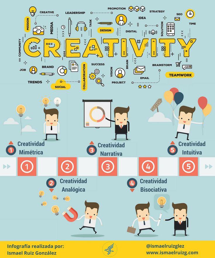 Tipos de creatividad #infografia