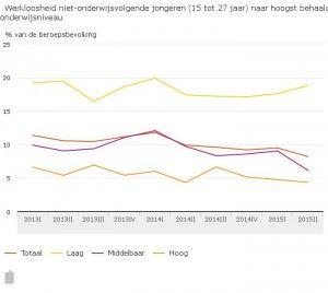 Werkloosheid onder laagopgeleide jongeren wél gestegen   ---  In het tweede kwartaal van 2015 waren er minder werkloze jongeren die geen onderwijs volgen dan een jaar eerder. De werkloosheid onder deze jongeren (van 15 tot 27 jaar) was 8,2 procent tegen 9,9 procent een jaar eerder.De daling in de werkloosheid deed zich voor bij de middelbaar- en hoogopgeleide ...    > lees hier verder >   http://www.dewerkmarkt.nl/werkloosheid-onder-laagopgeleide-jongeren-wel-gestegen/