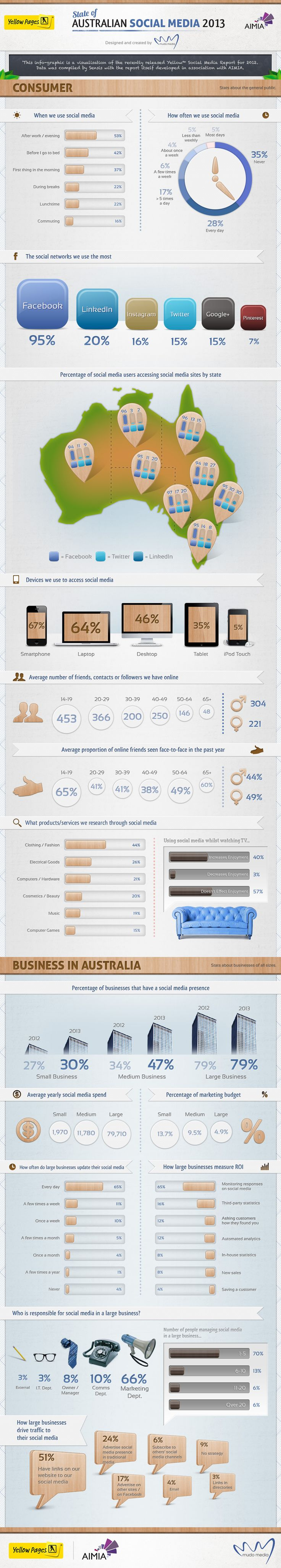 Social Media Usage in Australia 2013 Report INFOGRAPHIC