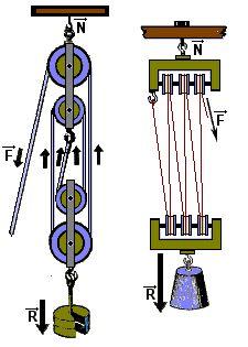 Resultado de imagen para polipasto factorial