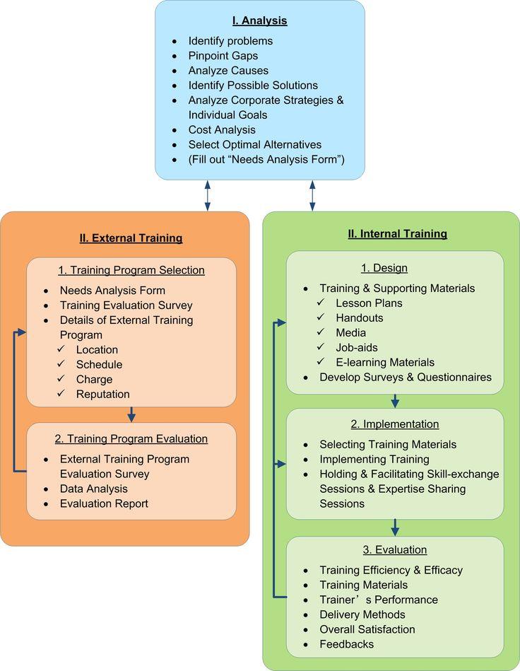 Training design model
