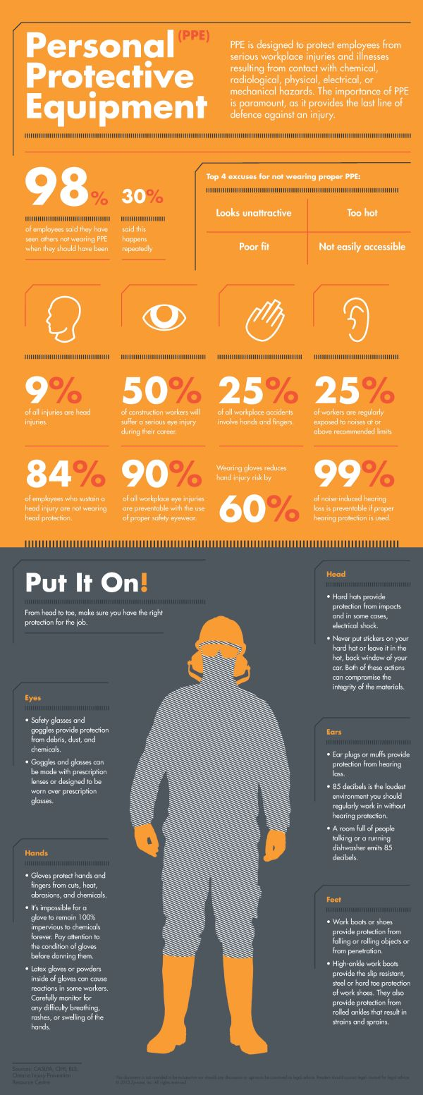 Personal Protective Equipment Infographic - Where Employees Cheat the Most