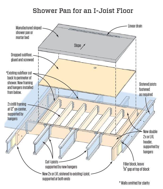 Curbless Shower Retrofit Jlc Online Tile Carpentry Structure
