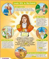 Educational infographic : Louis XIV le Roi-Soleil
