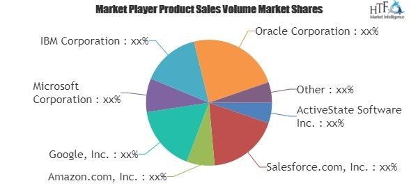 Increasing Demand on Platform as a Service (PaaS) Metering Solutions- A comprehensive study by Players, Types and Applications by Size ,…