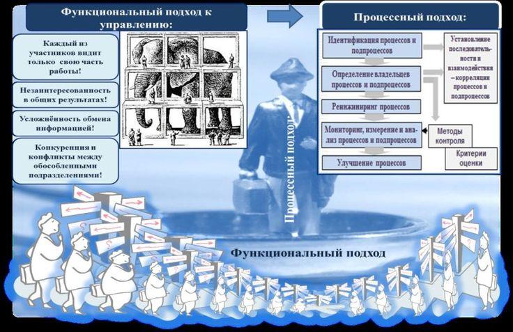 образовательная деятельность процессный подход: 17 тыс изображений найдено в Яндекс.Картинках