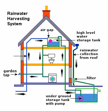 25 Best Ideas About Rainwater Harvesting System On