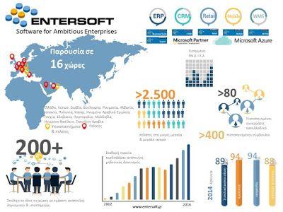 Thedayaftergr: Νέος πόλος εσόδων για την Entersoft με νέα τεχνολο...