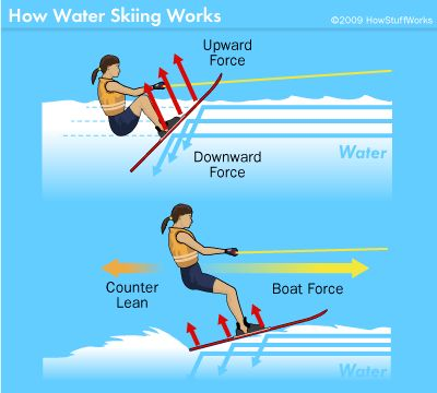 The physics of waterskiing depends on factors like the turbulence of water and the Reynolds number. Read more about water skiing physics.