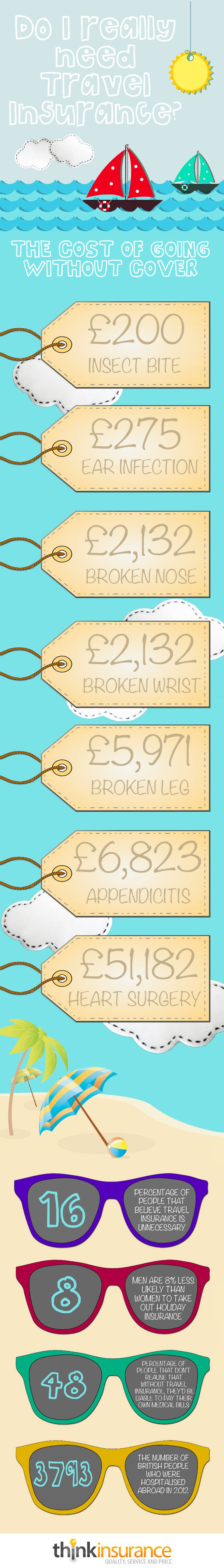Travel / holiday insurance infographic http://www.think-ins.co.uk/news/travel-insurance/