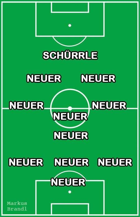 Neuer, playing great goal, also comes out sometimes to help out the defense and midfield ;)