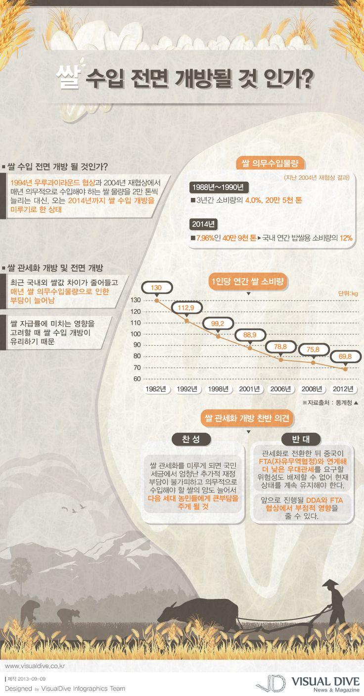 """[인포그래픽] 쌀 수입 개방 제한 2014년 만료, 쌀 수입 현명한 선택은? #FTA / #Infographic"""" ⓒ 비주얼다이브 무단 복사·전재·재배포 금지"""