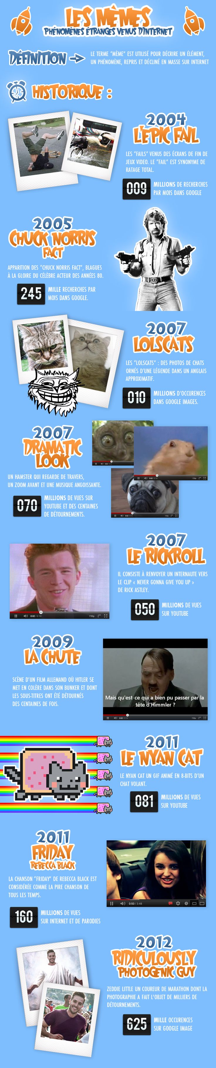 The history of the internet memes by nuwave marketing france visit our