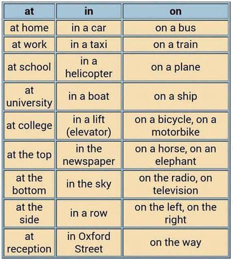 Te dejo cosas útiles para que mejores tu inglés