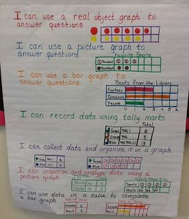 First Grade Envision Math Focus Wall